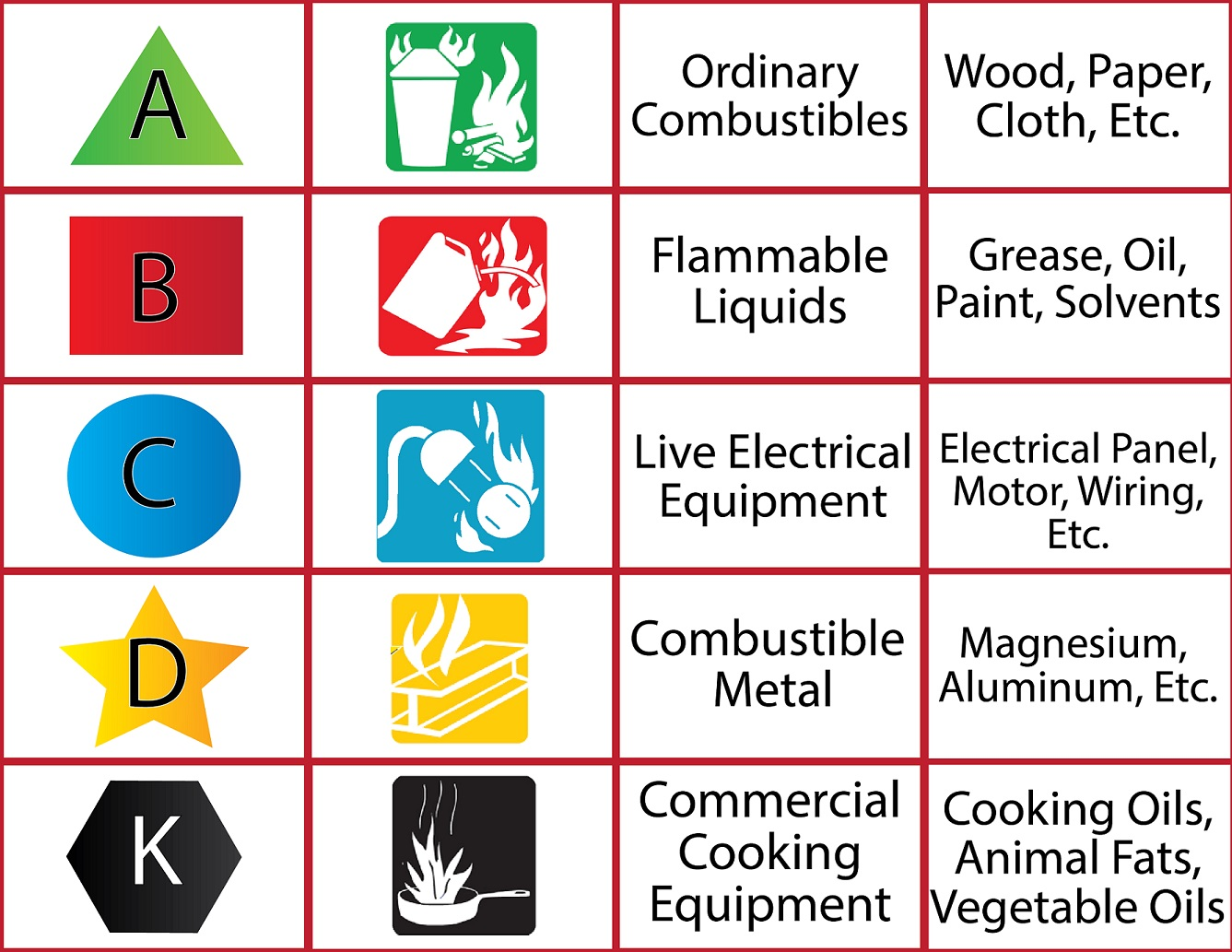 Fire extinguishers rating chart