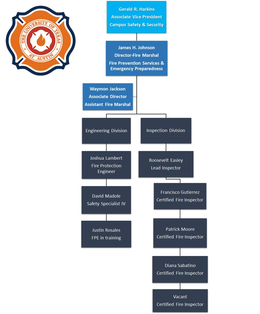 FPS Org Chart