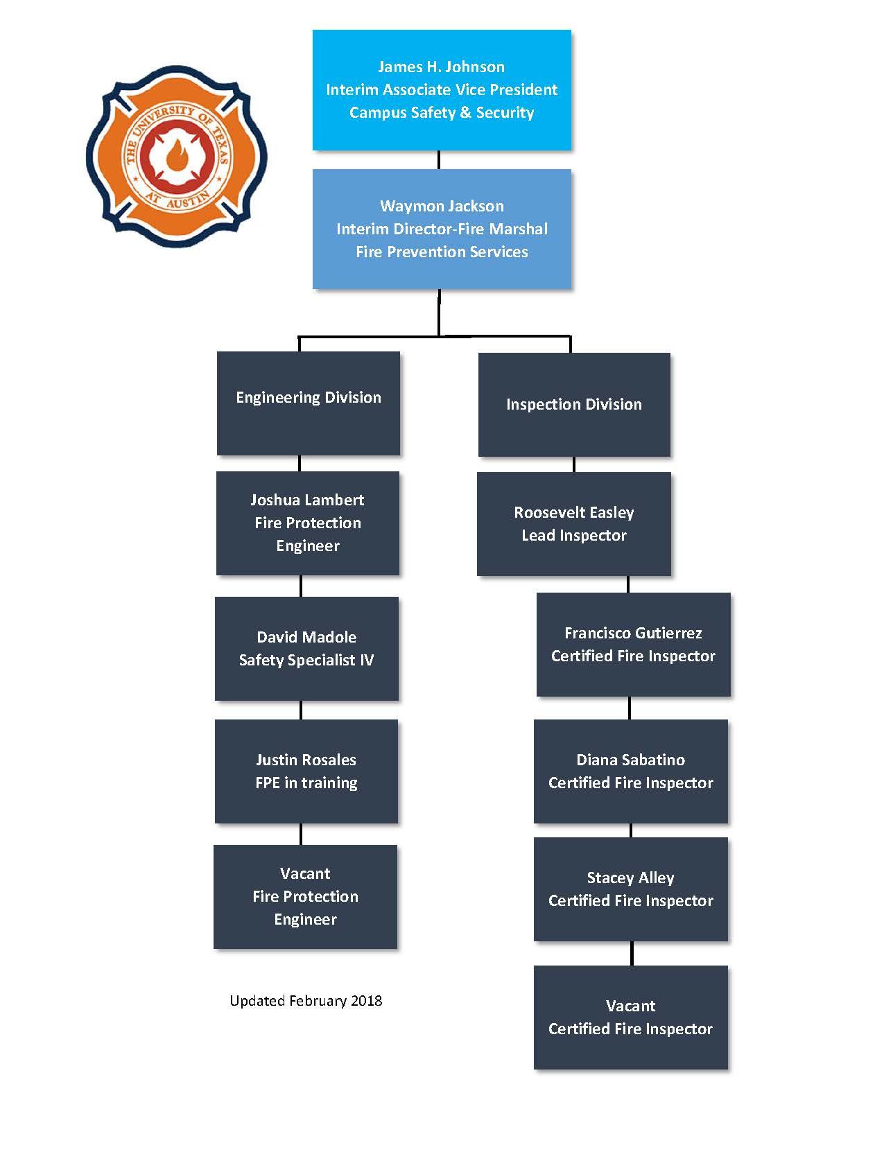 FPS Organization Chart